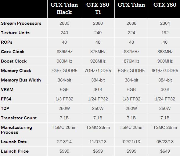 geforce-titan-vs-gtx-780