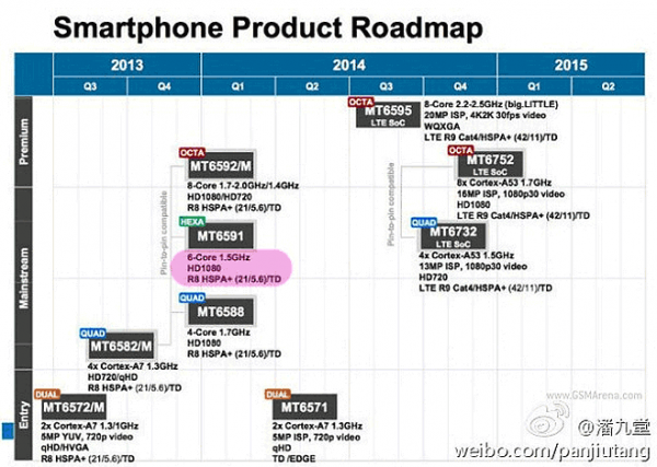 mediatek-roadmap