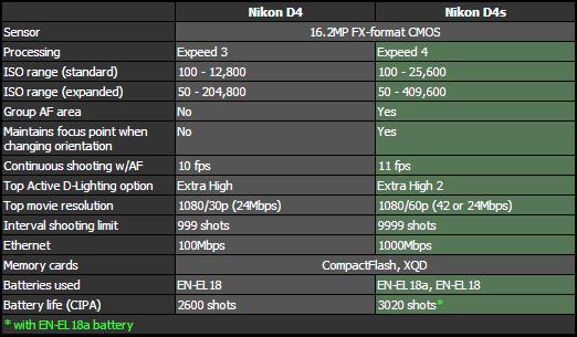 nikon-d4s-compared