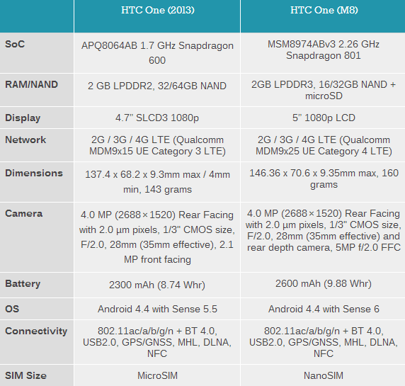HTC-One-M8-vs-M7