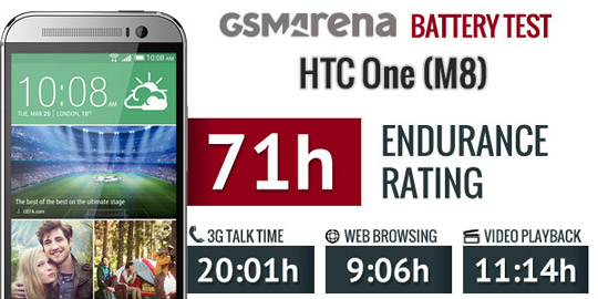 htc-one-m8-battery-test