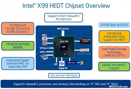 Photo of شایعاتی درمورد اینتل ولزبورگ : چیپ X99 برای Haswell-E