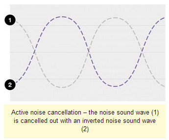 sony-active-noise-cancelletion