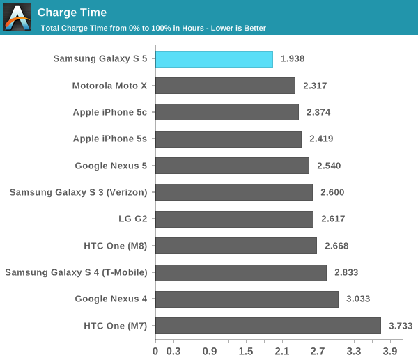 galaxy-s5-battery-charge-time