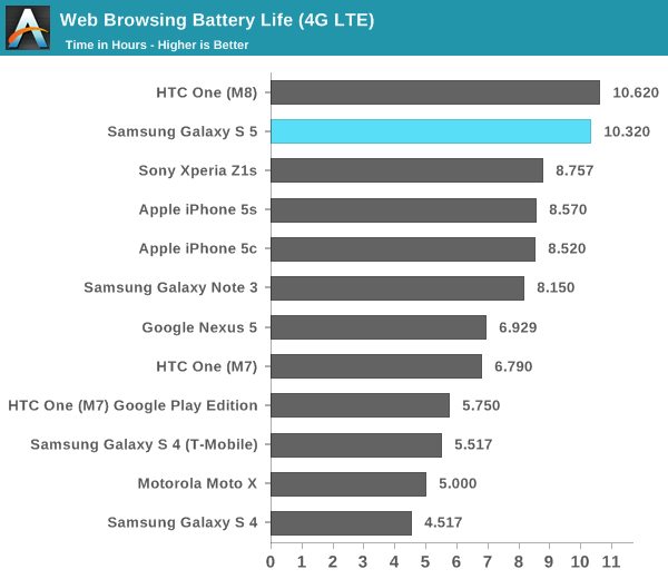 galaxy-s5-battery-life-4G