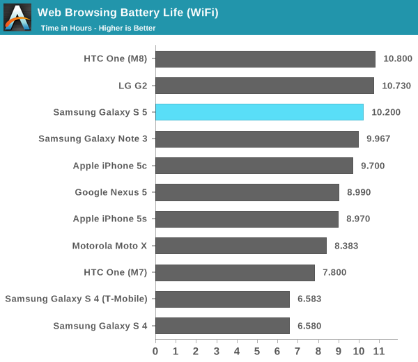galaxy-s5-battery-life-wifi