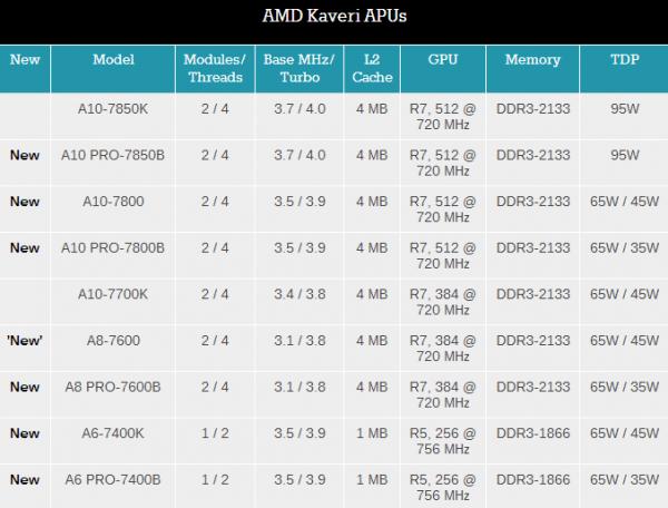 AMD-Kaveri-APU-List