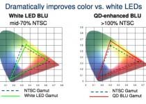 quantum-dot-display
