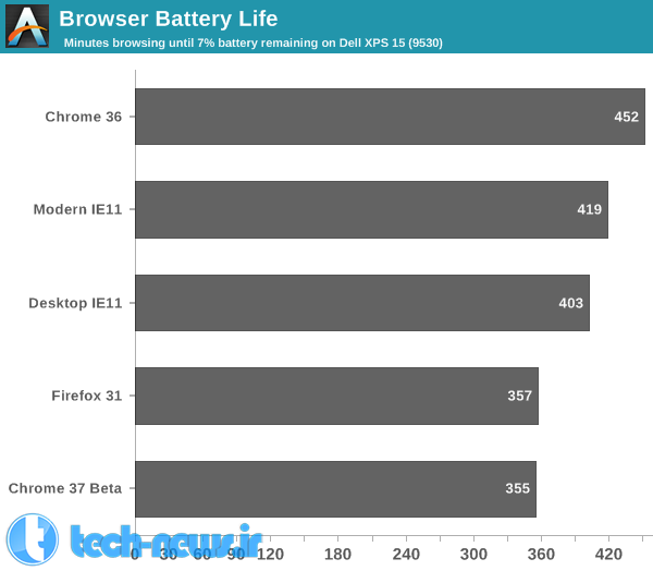 Browser Battery Life table