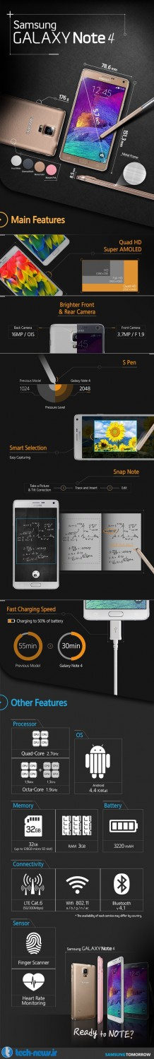 Infographic-The-main-features-of-the-Galaxy-Note-4