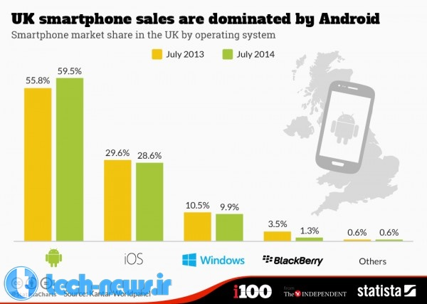 UK_Smartphone_Sales_Are_Dominated_By_Android