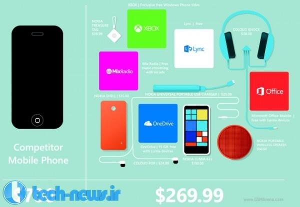Photo of مایکروسافت: به جای آیفون 6 لومیا 635 بخرید!