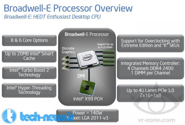 Intel Core i7 Broadwell-E HEDT Chips Arrive in 2016