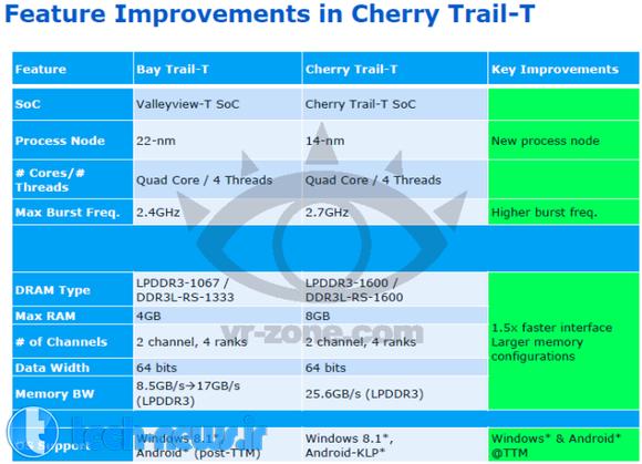 Photo of پردازنده های سری Cherry Trail اینتل، در راه تولید انبوه