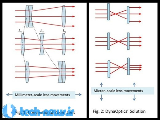 Photo of DynaOptics در فکر اضافه کردن زوم اپتیکال به تلفنهای هوشمند