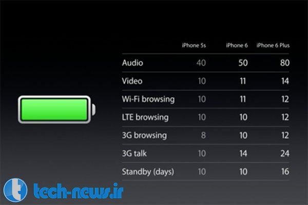 iphone-6-plus-battery