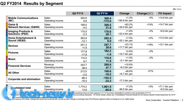 Sony-Q2-FY-2014-results-99-Xperia-smartphones-sales