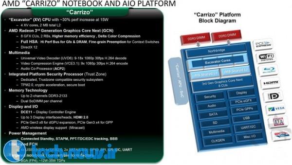 """Photo of پردازنده های جدید خانواده """"Carrizo""""، سال آینده توسط AMD Mobile عرضه می شود"""