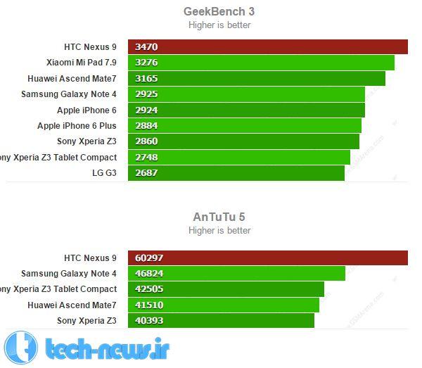 nexus-9-benchmark