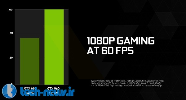 NVIDIA GeForce GTX 960 Specs Confirmed gaming