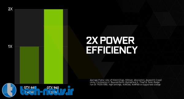 NVIDIA GeForce GTX 960 Specs Confirmed power efficieny