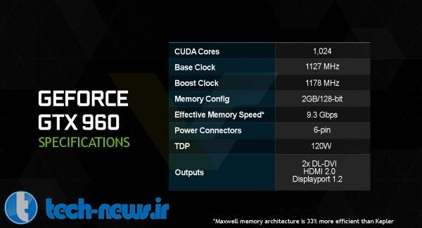 NVIDIA GeForce GTX 960 Specs Confirmed