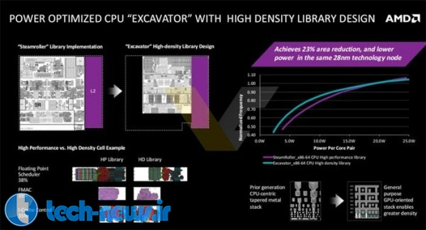 AMD Carrizo APU presentation leaked-4
