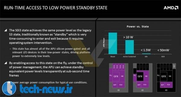 AMD Carrizo APU presentation leaked-6