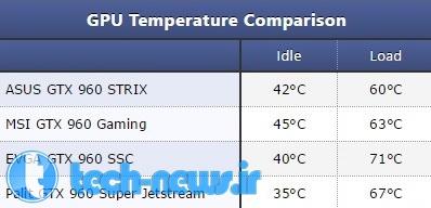 ASUS GTX 960 STRIX OC 2 GB gpu temperature comparison