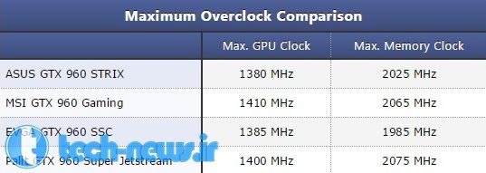 ASUS GTX 960 STRIX OC 2 GB Overclocking 1