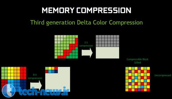 gtx 960 compression