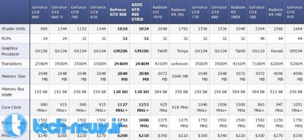 gtx 960 specs compare