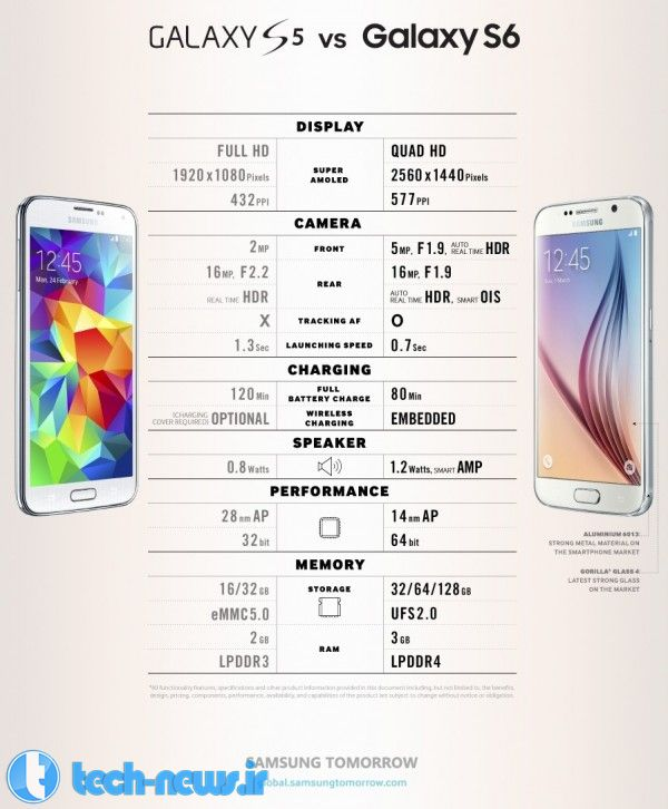 Samsung-Galaxy-S5-vs-S6-01