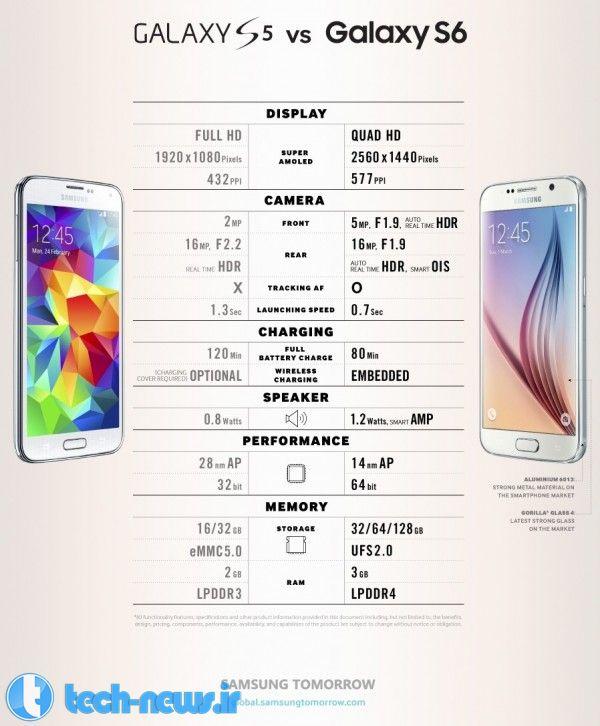 Samsung-Galaxy-S5-vs-S6-01