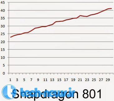 آزمایشها اسنپدراگون 815 را خنکتر از دیگر چیپستهای Qualcomm نشان داد