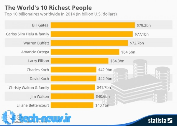 chartoftheday_3273_The_Worlds_Richest_People_n