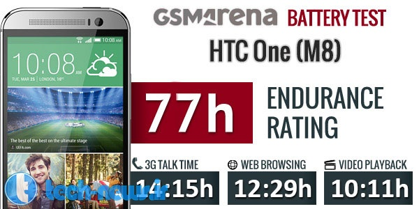 htc-one-m8-lollipop-battery-test