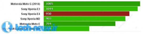 نقد و بررسی تخصصی گوشی سونی اکسپریا E4 [قسمت سوم- بنچمارکها- عملکرد سختافزاری- برنامههای پیش فرض]