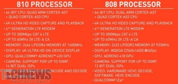 Faster-RAM