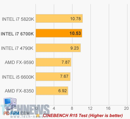 Intel Skylake to be 6th Generation Core Series, First i7-6700K Benchmarks 2
