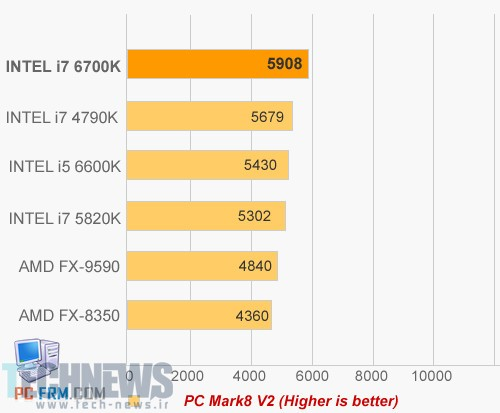 Intel Skylake to be 6th Generation Core Series, First i7-6700K Benchmarks 3