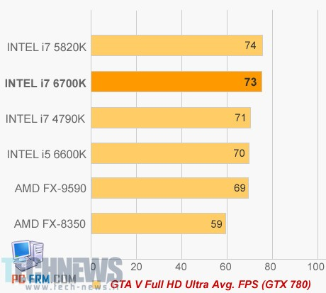 Intel Skylake to be 6th Generation Core Series, First i7-6700K Benchmarks 4