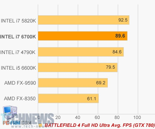 Intel Skylake to be 6th Generation Core Series, First i7-6700K Benchmarks 5