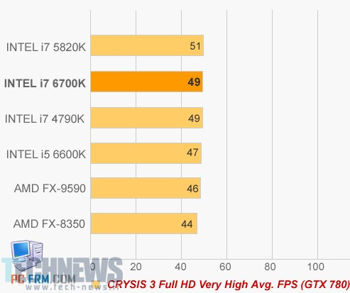 Intel Skylake to be 6th Generation Core Series, First i7-6700K Benchmarks 6