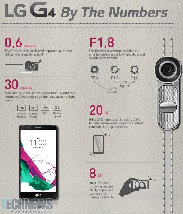 LG-G4-Infographics