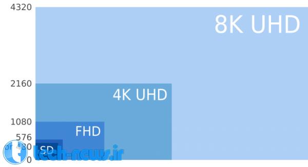 LG Gets Ready for 8K Quad UHD
