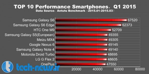 Samsung Galaxy S6 Tops AnTuTu's Performance Charts 2