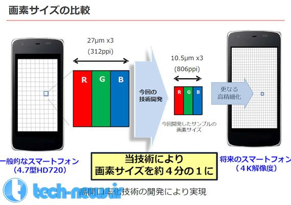 Sharp-IGZO-4K-smartphone-display (1)