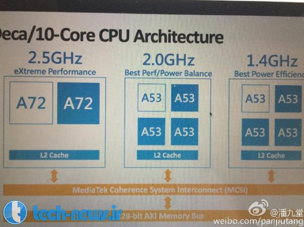 Specs revealed for MediaTek's 10-core MT6797 Helio X20 chip