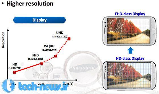 گلکسی نوت 5 ممکن است با نمایشگری UHD و تراکم پیکسلی 762 پیکسل در اینچ عرضه شود